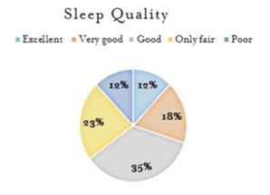 Poor quality Sleep Stats